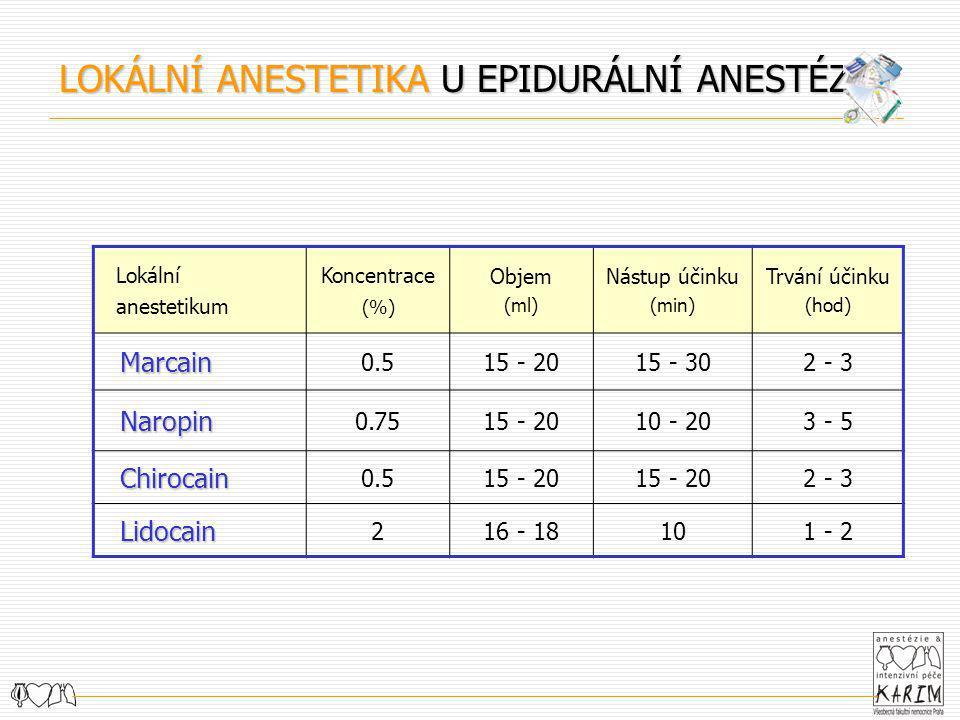 Lokální anestetikum Koncentrace (%) Objem (ml) Nástup účinku (min) Trvání účinku (hod) Marcain Marcain 0.515 - 2015 - 302 - 3 Naropin Naropin 0.7515 -
