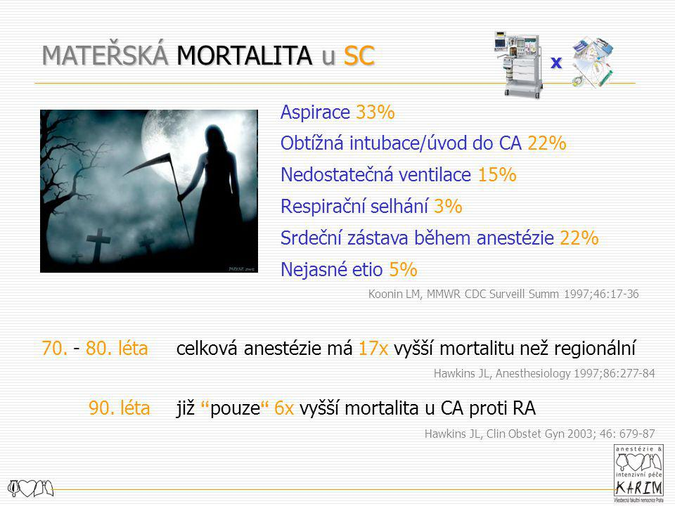 MATEŘSKÁ MORTALITA u SC Aspirace 33% Obtížná intubace/úvod do CA 22% Nedostatečná ventilace 15% Respirační selhání 3% Srdeční zástava během anestézie
