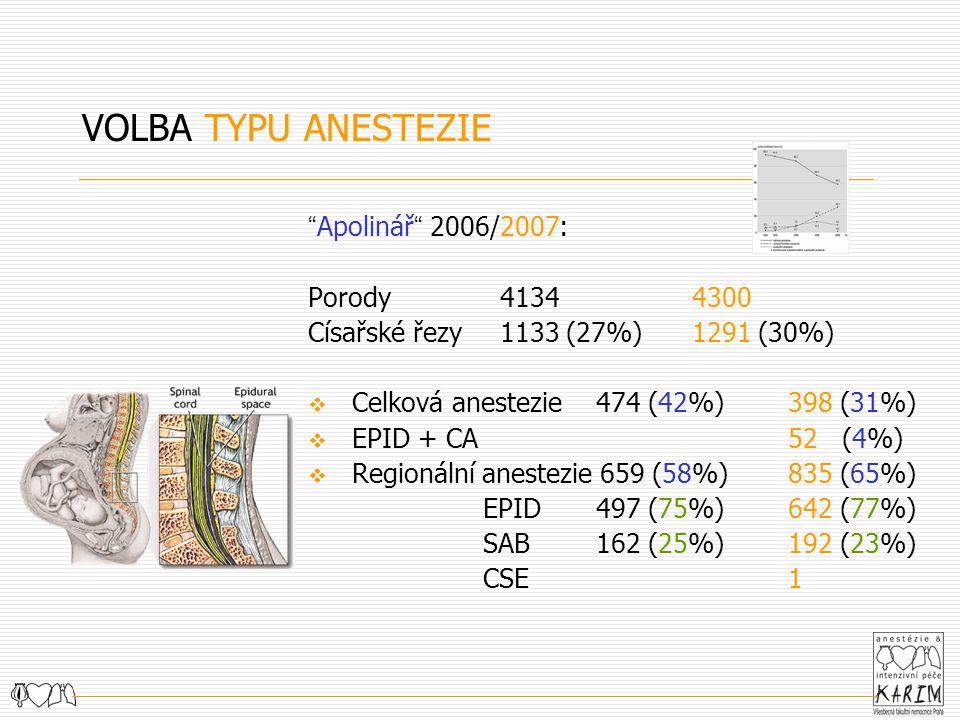 VOLBA TYPU ANESTEZIE Apolinář 2006/2007: Porody 41344300 Císařské řezy 1133 (27%) 1291 (30%)  Celková anestezie 474 (42%) 398 (31%)  EPID + CA52 (4%)  Regionální anestezie 659 (58%) 835 (65%) EPID 497 (75%) 642 (77%) SAB 162 (25%) 192 (23%) CSE1