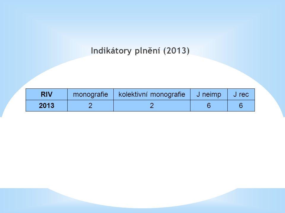 Indikátory plnění (2013) RIVmonografiekolektivní monografieJ neimpJ rec 20132266