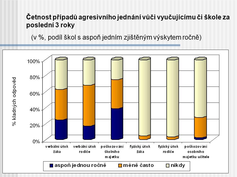 Četnost případů agresivního jednání vůči vyučujícímu či škole za poslední 3 roky (v %, podíl škol s aspoň jedním zjištěným výskytem ročně)