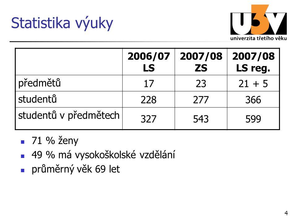 4 Statistika výuky 71 % ženy 49 % má vysokoškolské vzdělání průměrný věk 69 let 2006/07 LS 2007/08 ZS 2007/08 LS reg. předmětů 172321 + 5 studentů 228