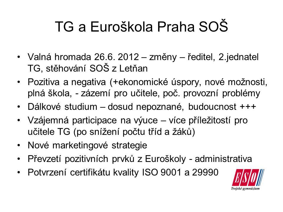 TG a Euroškola Praha SOŠ Valná hromada 26.6. 2012 – změny – ředitel, 2.jednatel TG, stěhování SOŠ z Letňan Pozitiva a negativa (+ekonomické úspory, no