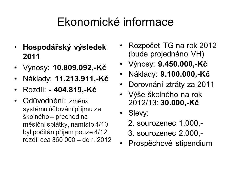 Ekonomické informace Hospodářský výsledek 2011 Výnosy: 10.809.092,-Kč Náklady: 11.213.911,-Kč Rozdíl: - 404.819,-Kč Odůvodnění: změna systému účtování příjmu ze školného – přechod na měsíční splátky, namísto 4/10 byl počítán příjem pouze 4/12, rozdíl cca 360 000 – do r.