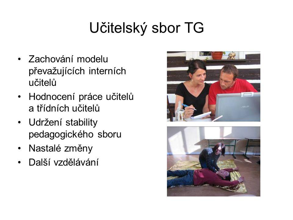 Učitelský sbor TG Zachování modelu převažujících interních učitelů Hodnocení práce učitelů a třídních učitelů Udržení stability pedagogického sboru Nastalé změny Další vzdělávání