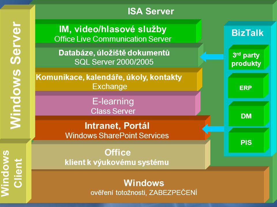 ISA Server Komunikace, kalendáře, úkoly, kontakty Exchange IM, video/hlasové služby Office Live Communication Server Databáze, úložiště dokumentů SQL Server 2000/2005 Windows ověření totožnosti, ZABEZPEČENÍ Office klient k výukovému systému Intranet, Portál Windows SharePoint Services E-learning Class Server Windows Server BizTalk 3 rd party produkty ERP DM PIS Windows Client