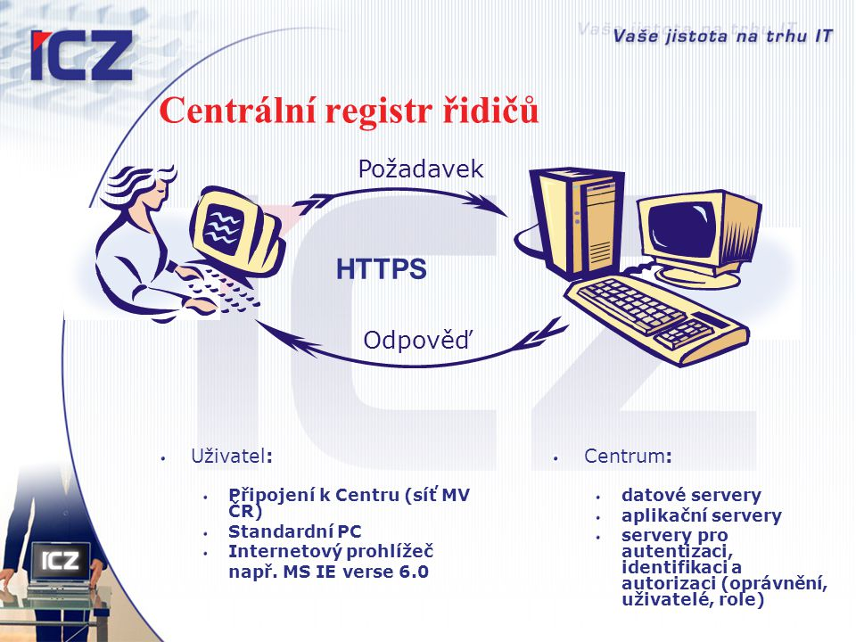 Centrální registr řidičů Uživatel: Připojení k Centru (síť MV ČR) Standardní PC Internetový prohlížeč např. MS IE verse 6.0 Centrum: datové servery ap