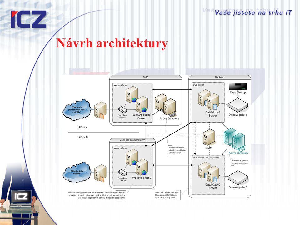 Návrh architektury
