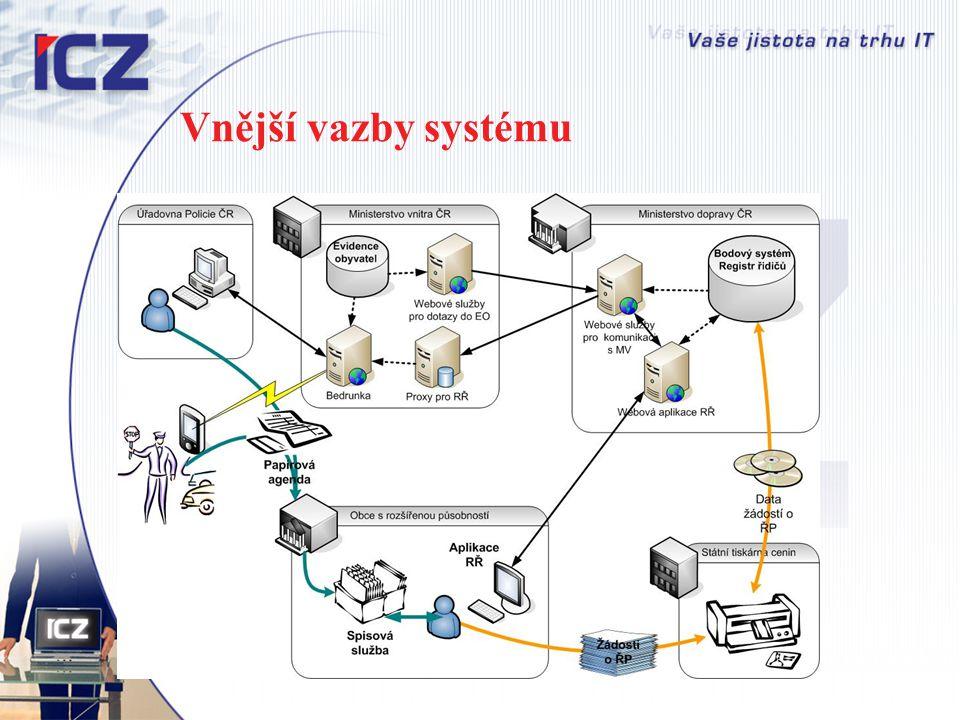 Vnější vazby systému