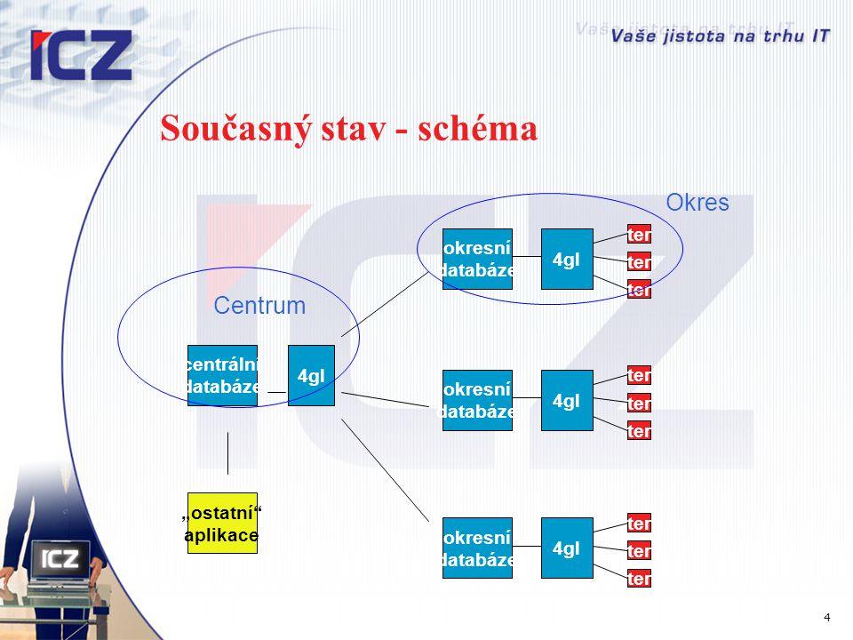Komunikace s externími systémy Vazby na externí systémy On-line (např.