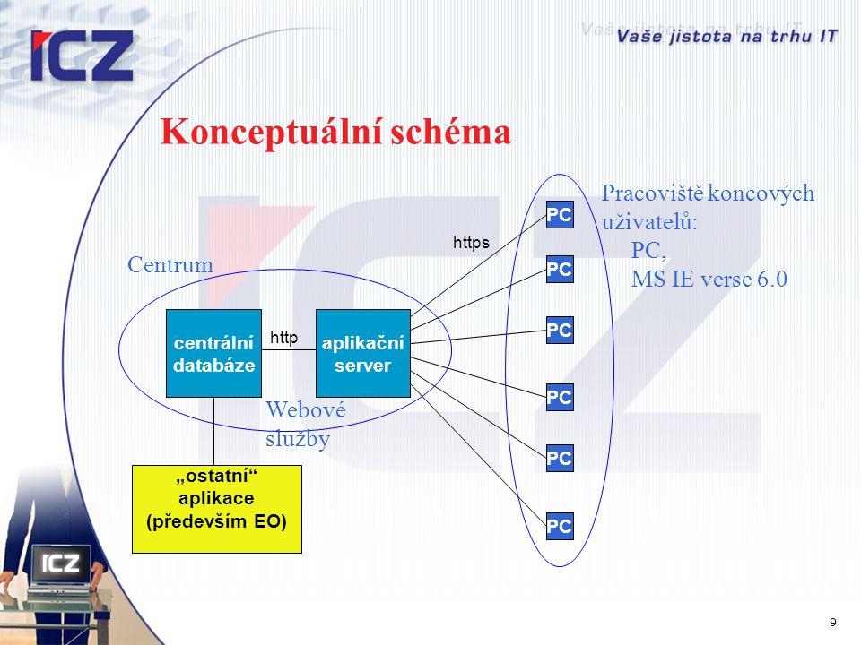 """Konceptuální schéma centrální databáze aplikační server PC """"ostatní"""" aplikace (především EO) PC https Centrum Pracoviště koncových uživatelů: PC, MS I"""