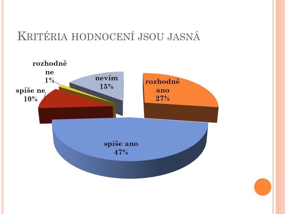 K RITÉRIA HODNOCENÍ JSOU JASNÁ