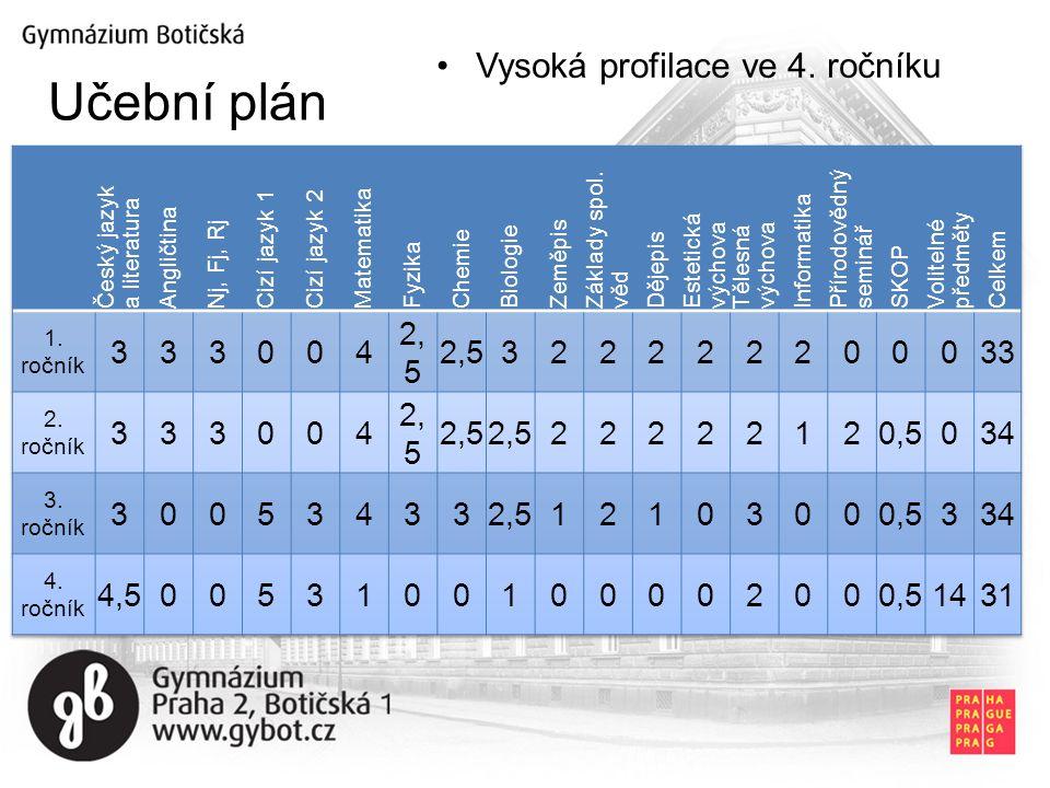 Vysoká profilace ve 4. ročníku Učební plán