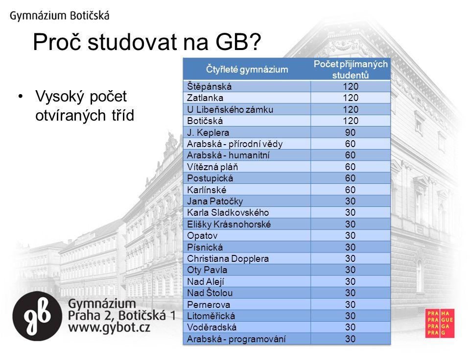 Proč studovat na GB? Vysoký počet otvíraných tříd