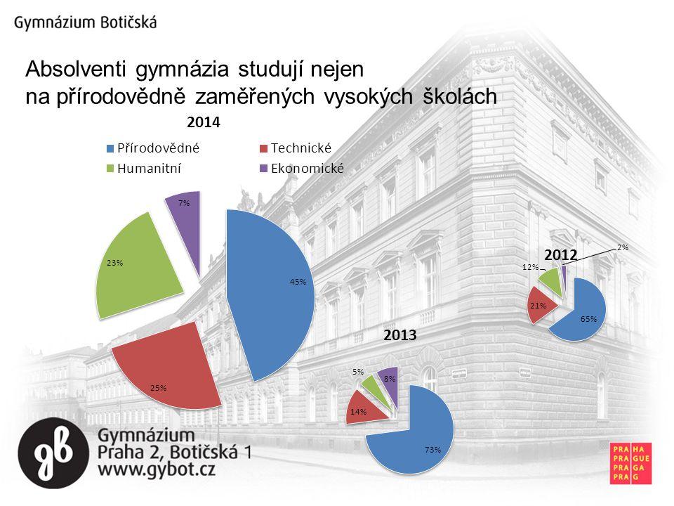 Aprobovaný, stabilizovaný a věkově vyvážený (průměr 44,2 roků, 18 mužů, 28 žen) Učitelský sbor
