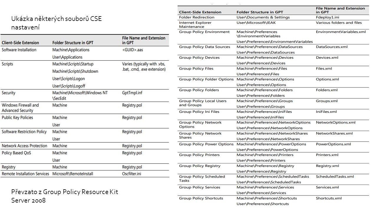 Převzato z Group Policy Resource Kit Server 2008 Ukázka některých souborů CSE nastavení