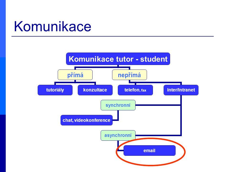 Komunikace Komunikace tutor - student přímá tutoriálykonzultace nepřímá telefon, faxInter/Intranet synchronní chat, videokonference asynchronní email