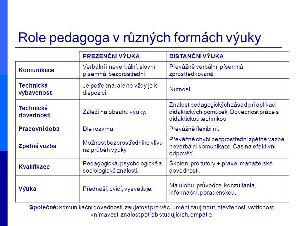 Role pedagoga v různých formách výuky PREZENČNÍ VÝUKADISTANČNÍ VÝUKA Komunikace Verbální i neverbální, slovní i písemná, bezprostřední. Převážně verbá