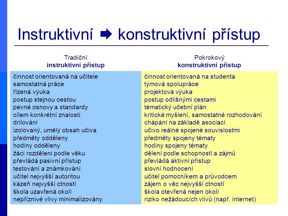 Instruktivní  konstruktivní přístup Tradiční instruktivní přístup Pokrokový konstruktivní přístup činnost orientovaná na učitele samostatná práce říz