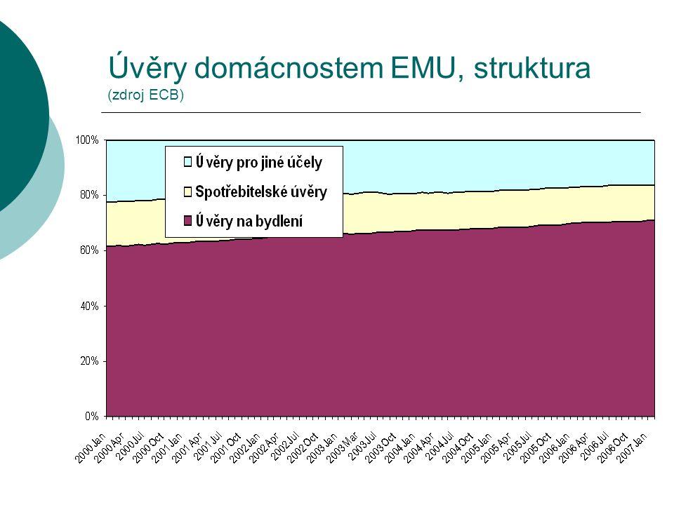 Úvěry domácnostem EMU, struktura (zdroj ECB)