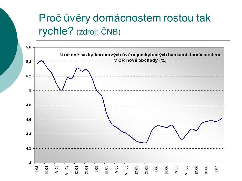 Proč úvěry domácnostem rostou tak rychle? (zdroj: ČNB)