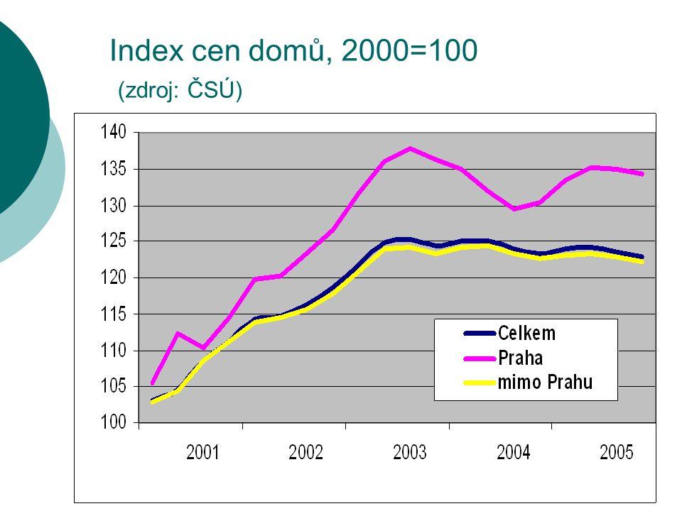 Index cen domů, 2000=100 (zdroj: ČSÚ)
