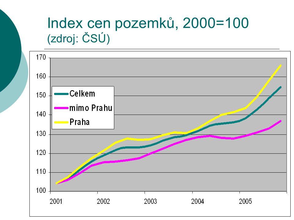 Index cen pozemků, 2000=100 (zdroj: ČSÚ)