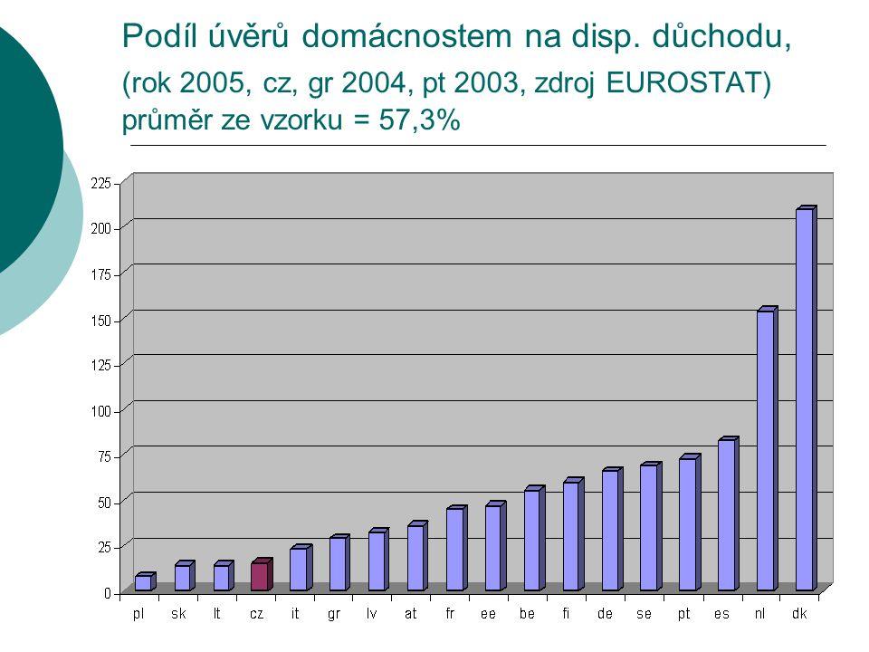 Podíl úvěrů domácnostem na disp. důchodu, (rok 2005, cz, gr 2004, pt 2003, zdroj EUROSTAT) průměr ze vzorku = 57,3%