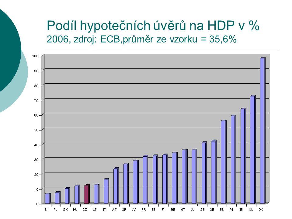 Podíl hypotečních úvěrů na HDP v % 2006, zdroj: ECB,průměr ze vzorku = 35,6%