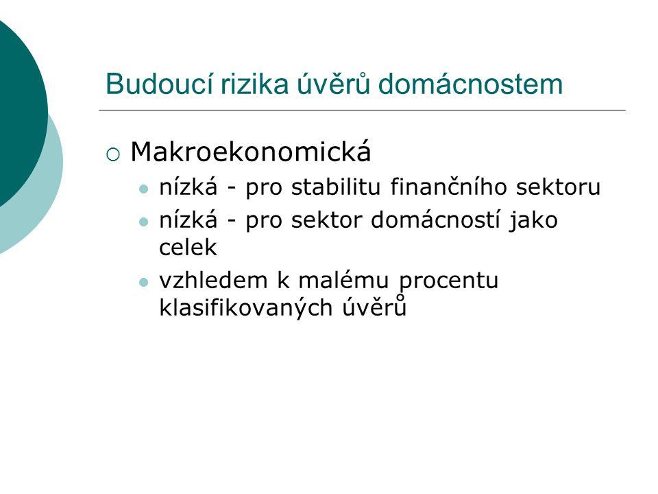 Budoucí rizika úvěrů domácnostem  Makroekonomická nízká - pro stabilitu finančního sektoru nízká - pro sektor domácností jako celek vzhledem k malému