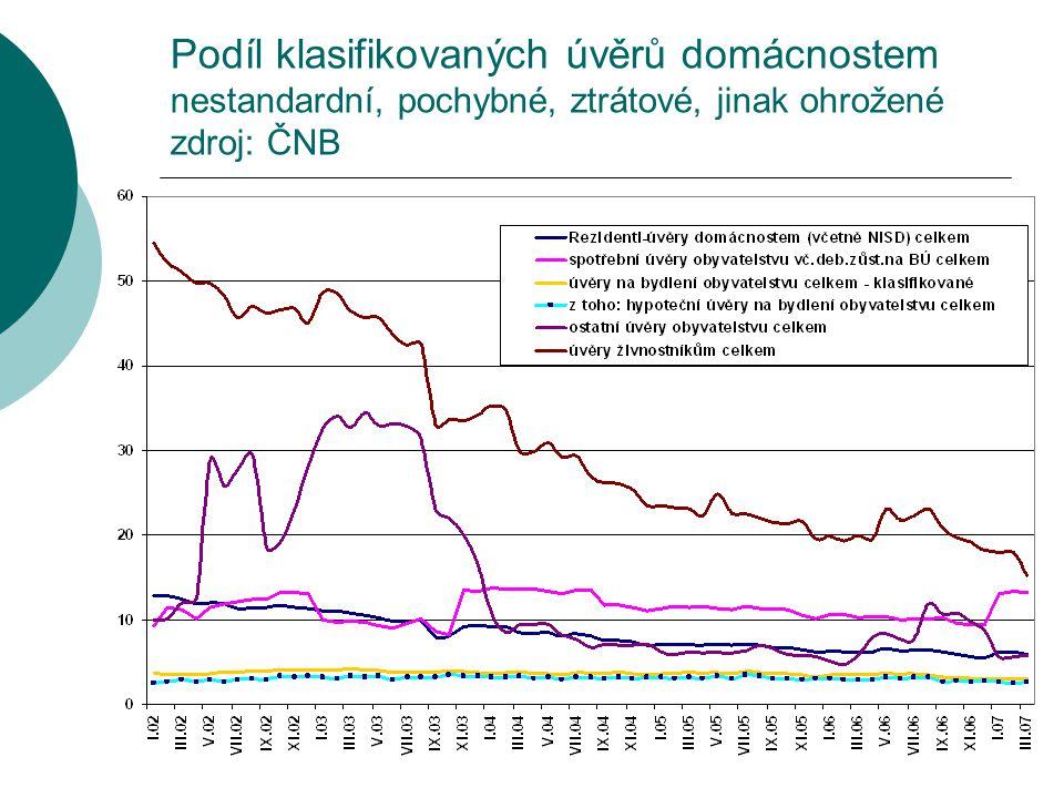 Podíl klasifikovaných úvěrů domácnostem nestandardní, pochybné, ztrátové, jinak ohrožené zdroj: ČNB