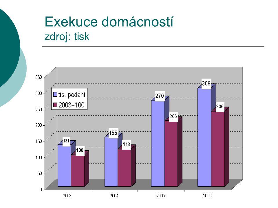 Exekuce domácností zdroj: tisk