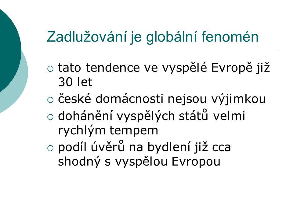 Úvěry domácnostem ČR, mil. Kč (zdroj ČNB)