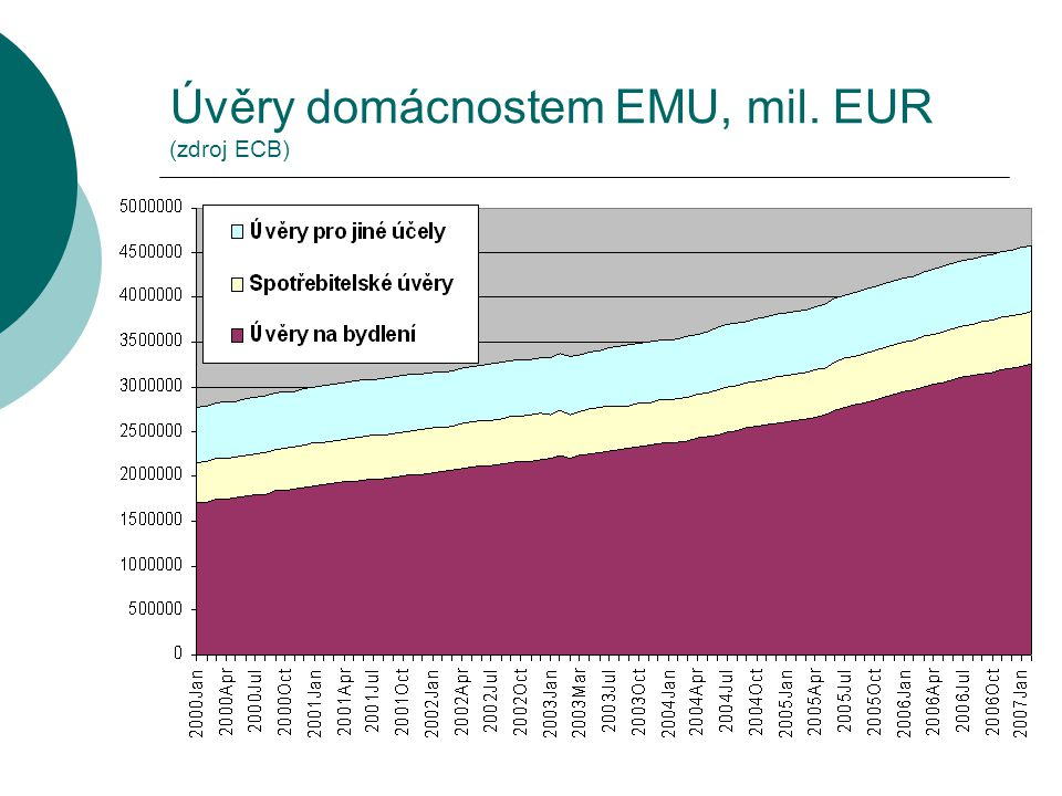 Úvěry domácnostem EMU, mil. EUR (zdroj ECB)