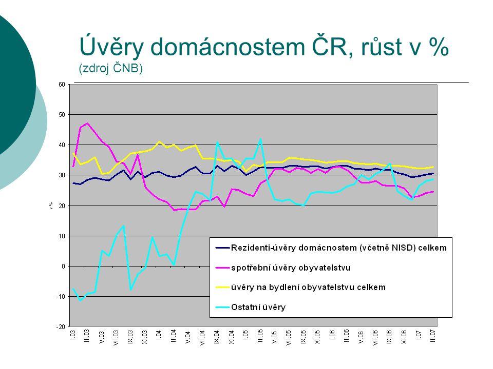 Úvěry domácnostem EMU, růst v % (zdroj ECB)