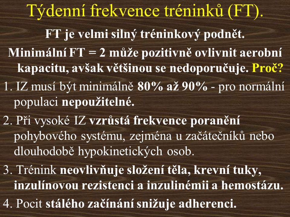 Týdenní frekvence tréninků (FT). FT je velmi silný tréninkový podnět. Minimální FT = 2 může pozitivně ovlivnit aerobní kapacitu, avšak většinou se ned