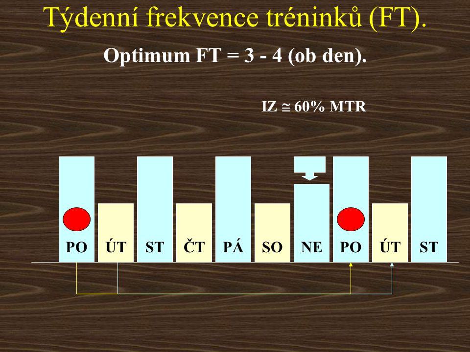 Týdenní frekvence tréninků (FT). Optimum FT = 3 - 4 (ob den). POÚTSTČTPÁSONEPOÚTST IZ  60% MTR