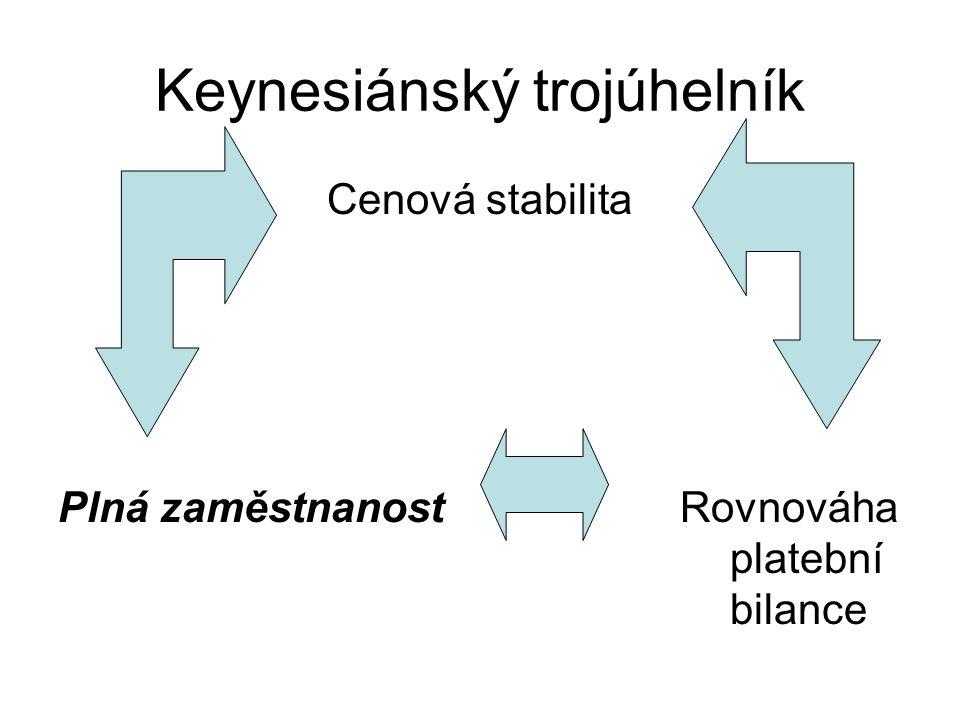 Keynesiánský trojúhelník Cenová stabilita Plná zaměstnanost Rovnováha platební bilance