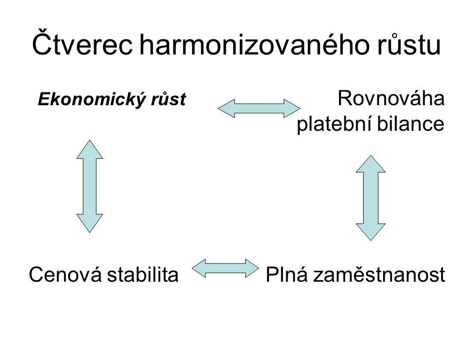 Čtverec harmonizovaného růstu Ekonomický růst Rovnováha platební bilance Cenová stabilita Plná zaměstnanost