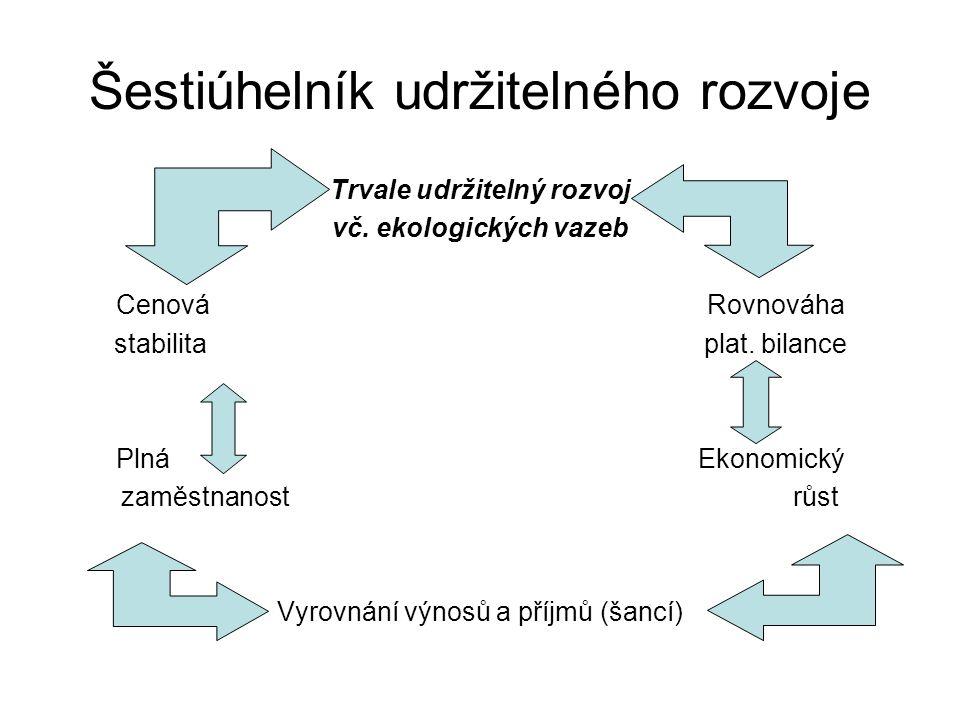 Šestiúhelník udržitelného rozvoje Trvale udržitelný rozvoj vč.