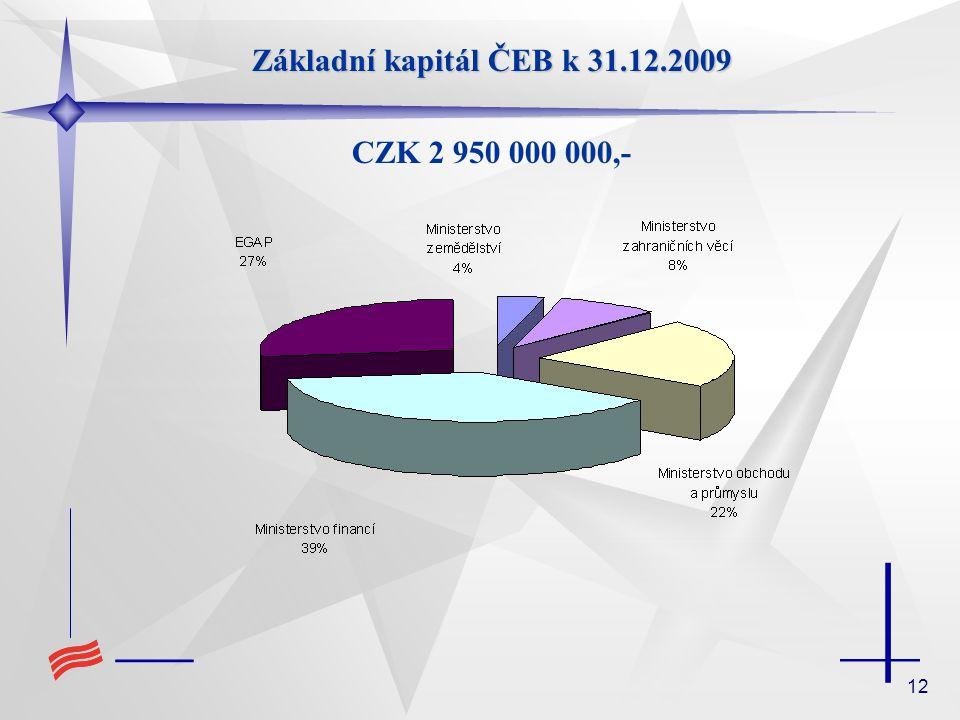 12 Základní kapitál ČEB k 31.12.2009 CZK 2 950 000 000,-