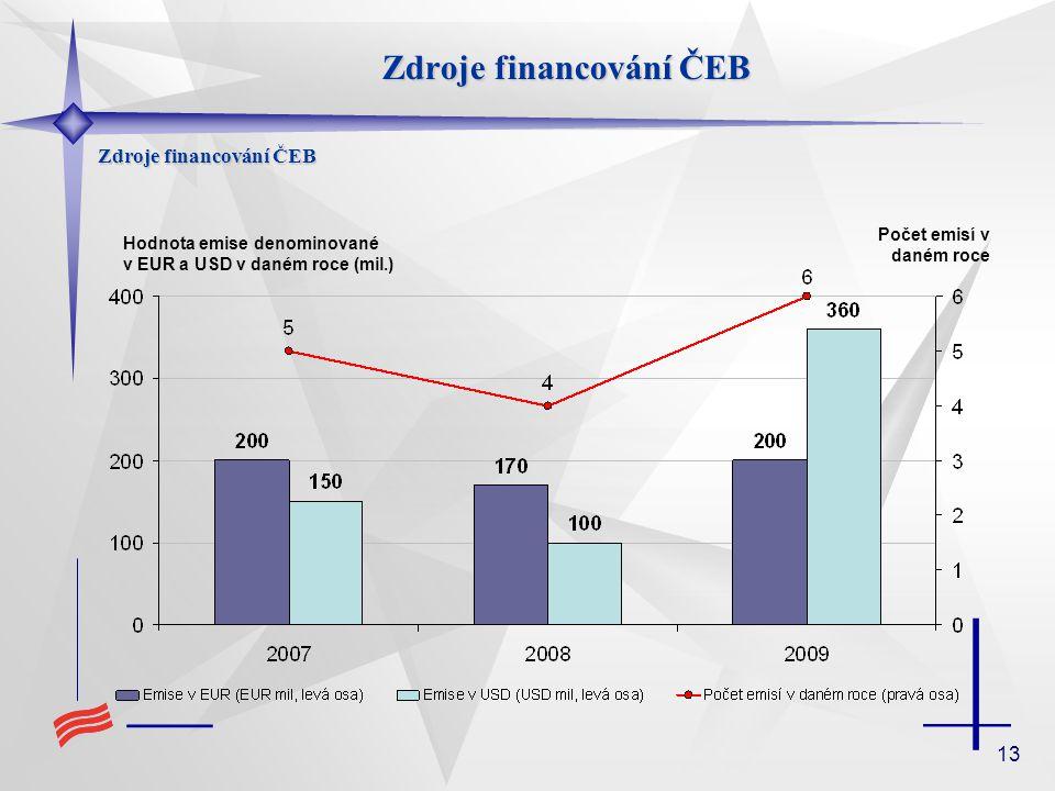 13 Zdroje financování ČEB Hodnota emise denominované v EUR a USD v daném roce (mil.) Počet emisí v daném roce