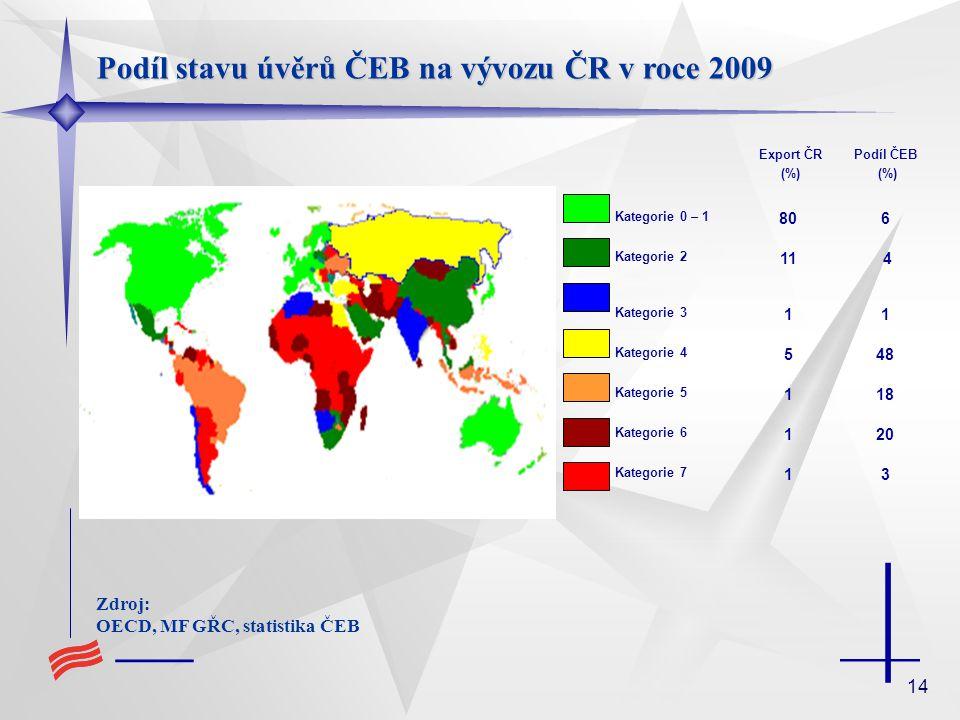 14 Podíl stavu úvěrů ČEB na vývozu ČR v roce 2009 Zdroj: OECD, MF GŘC, statistika ČEB Export ČR (%) Podíl ČEB (%) Kategorie 0 – 1 806 Kategorie 2 11 4 Kategorie 3 11 Kategorie 4 548 Kategorie 5 118 Kategorie 6 120 Kategorie 7 13