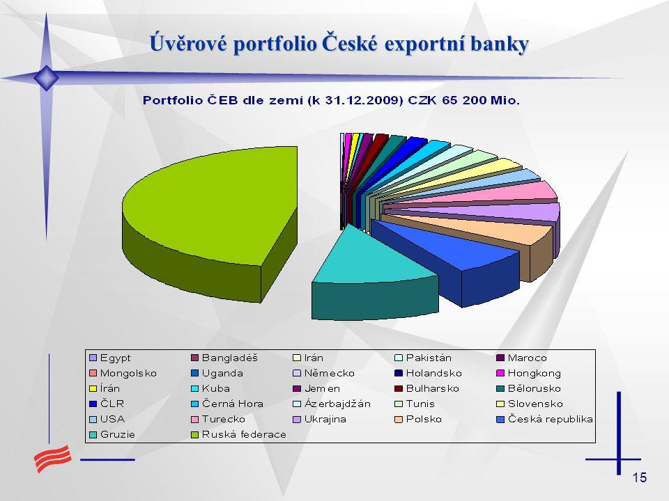 15 Úvěrové portfolio České exportní banky