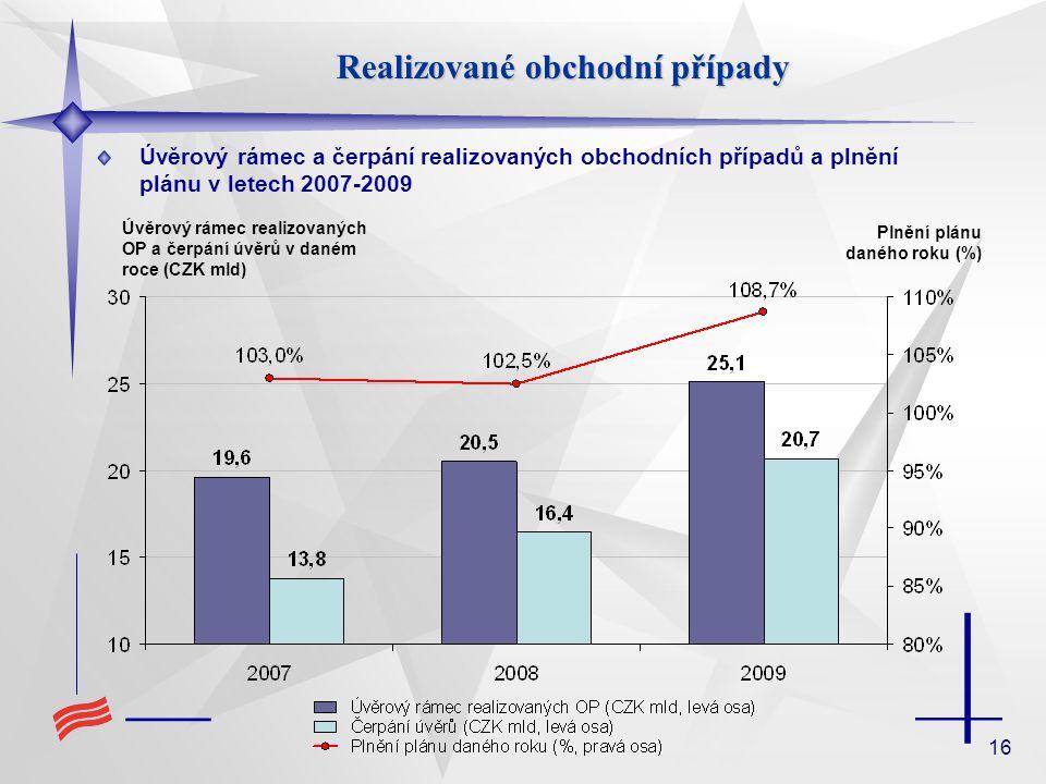 16 Úvěrový rámec a čerpání realizovaných obchodních případů a plnění plánu v letech 2007-2009 Realizované obchodní případy Úvěrový rámec realizovaných OP a čerpání úvěrů v daném roce (CZK mld) Plnění plánu daného roku (%)