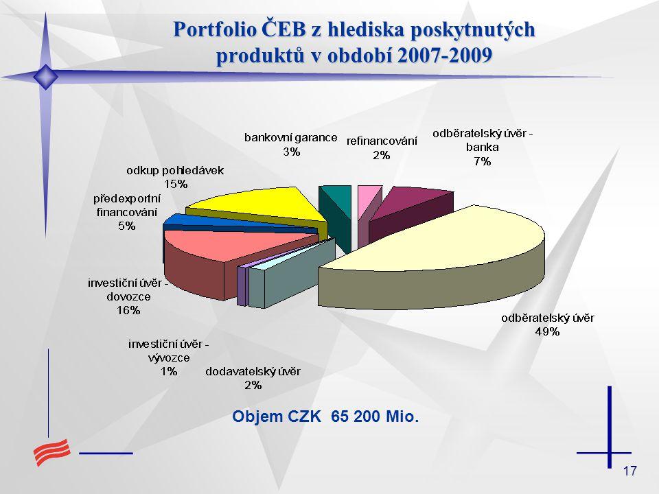 17 Portfolio ČEB z hlediska poskytnutých produktů v období 2007-2009 Objem CZK 65 200 Mio.