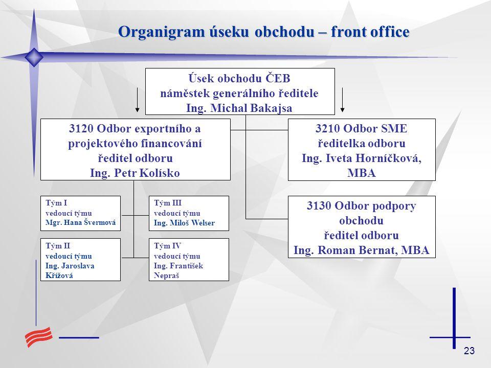 23 Organigram úseku obchodu – front office Úsek obchodu ČEB náměstek generálního ředitele Ing.