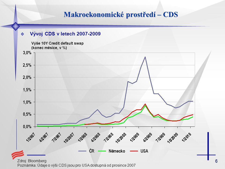6 Makroekonomické prostředí – CDS Vývoj CDS v letech 2007-2009 Zdroj: Bloomberg Poznámka: Údaje o výši CDS jsou pro USA dostupná od prosince 2007 Výše 10Y Credit default swap (konec měsíce, v %)