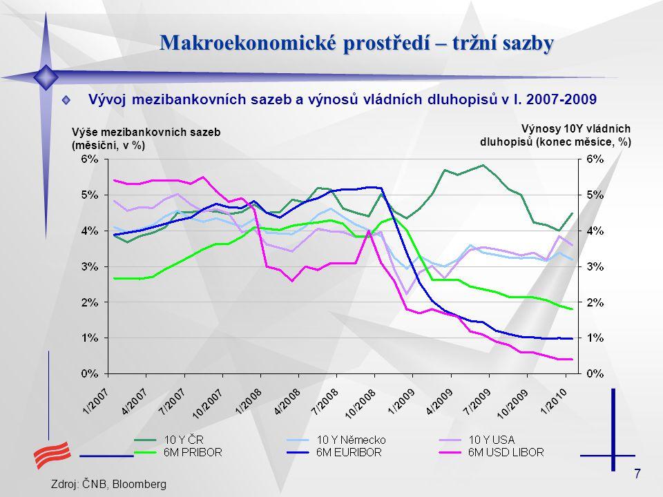 8 Makroekonomické prostředí – nově poskytnuté úvěry Nově poskytnuté úvěry nefinančním podnikům v letech 2007-2009 Zdroj: ČNB Nové úvěry nefinančním podnikům (stavy- 3M klouzavý průměr, CZK mld) Nové úvěry nefinančním podnikům (změna r/r, %)