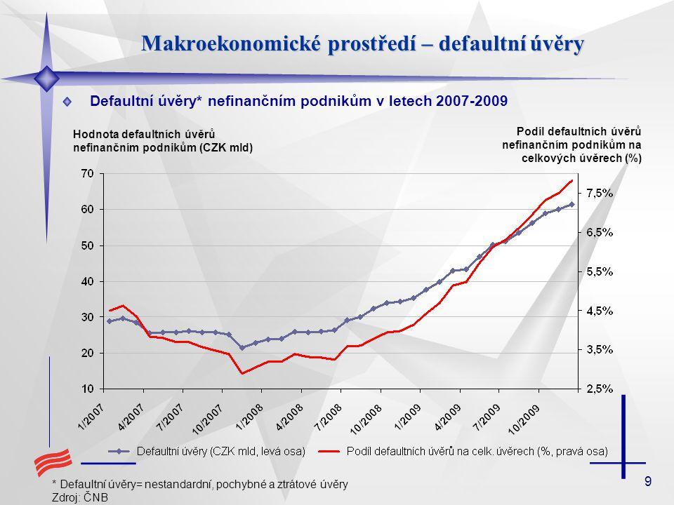 9 Makroekonomické prostředí – defaultní úvěry Defaultní úvěry* nefinančním podnikům v letech 2007-2009 * Defaultní úvěry= nestandardní, pochybné a ztrátové úvěry Zdroj: ČNB Podíl defaultních úvěrů nefinančním podnikům na celkových úvěrech (%) Hodnota defaultních úvěrů nefinančním podnikům (CZK mld)